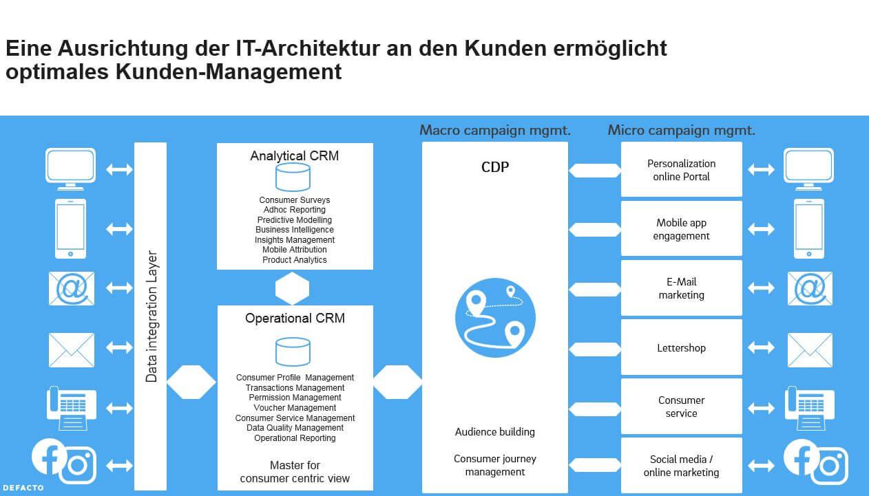 Ausrichtung IT-Architektur an den Kunden