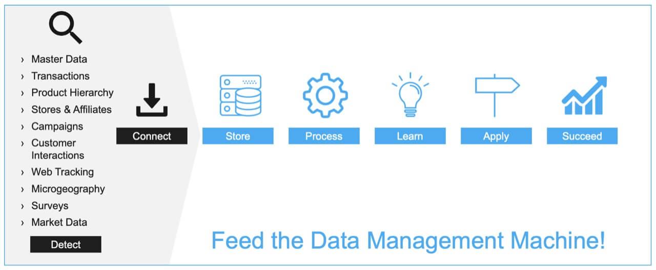 Feed the Data Management Machine