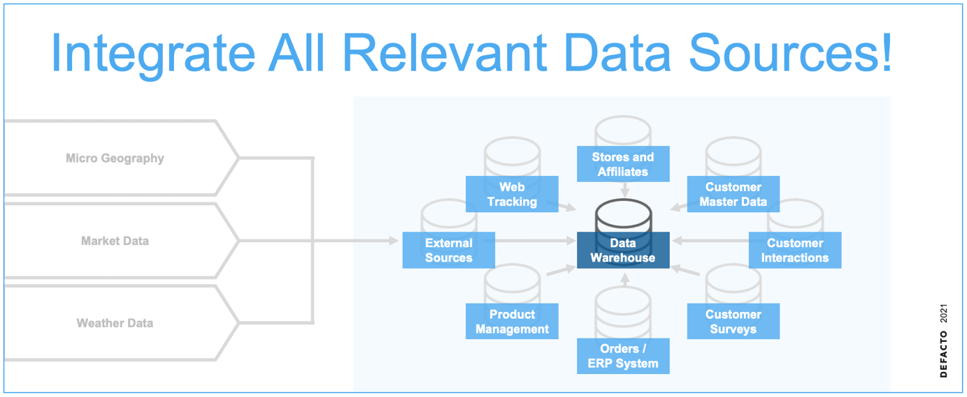 Integrate all relevant data sources