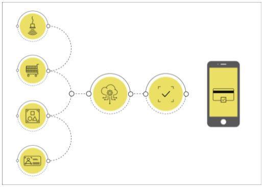 Bild Einkaufslösung App