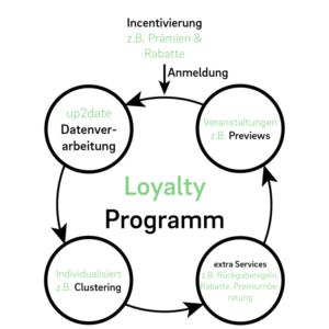 Infografik Loyaltyprogramm