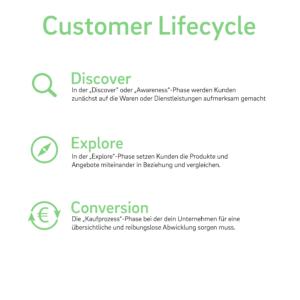 Infografik Customer Lifecycle